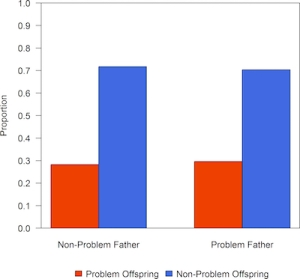 "Graph. X-axis represents proportion of bears with known conflicts with people. Red color is proportion of ""problem"" bears. Blue color represents ""non-problem"" bears. Left column is offspring of ""non-problem"" fathers. Right column is offspring of ""problem"" fathers."