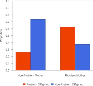 "Graph. X-axis represents proportion of bears with known conflicts with people. Red color is proportion of ""problem"" bears. Blue color represents ""non-problem"" bears. Left column is offspring of ""non-problem"" mothers. Right column is offspring of ""problem"" mothers."