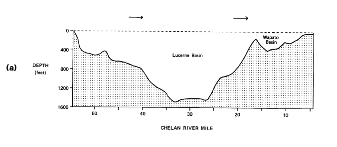 Diagram of lake basin. Y axis is depth in feet and and X axis is length in miles