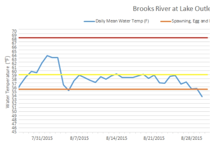 Graph of water temperatures for Brooks River in August 2015. Verticle axis is degees in fahrenheit. Horizontal axis is time.