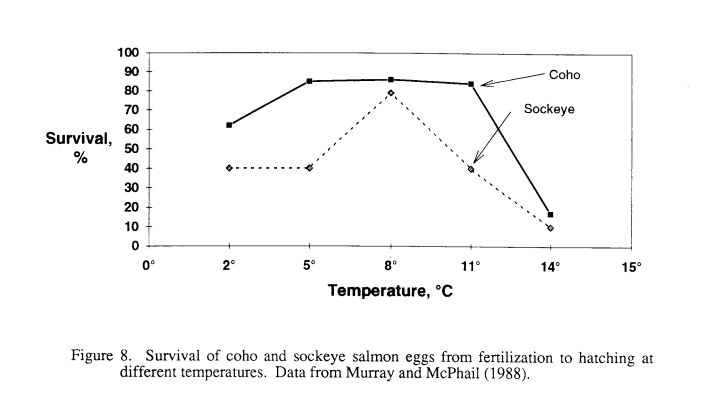 """Vertical axis represents survival % from 0-100. Horizontal axis represents temperture in degrees Celcius from 0-15. Caption on figure reads """"Figure 8. Survival of coho and sockeye salmon eggs from Fertilizations to hatching at different temperatures. Data from Murray and McPhail (1988)."""