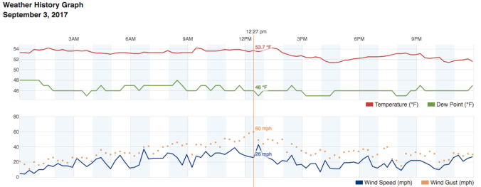 Screen shot of weather graph. Verticle line indicates time with highest wind gust recorded on September 3 2017.