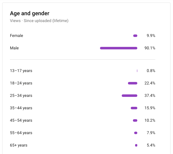 """Screen shot of video analytics. Text says """"Age and gender 