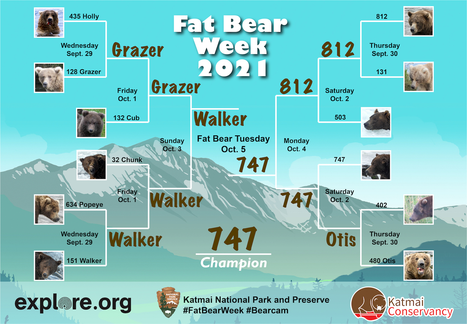 Title: Fat Bear Week 2021 Bracket. 12 bears, six on each side. Four first round matches and 4 bears that get a bye into the second round. Winners are chosen. 747 is predicted to win.